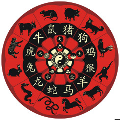 Horoskopo txinatarra